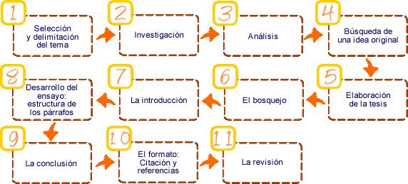 Centro De Recursos Para La Escritura Académica Del